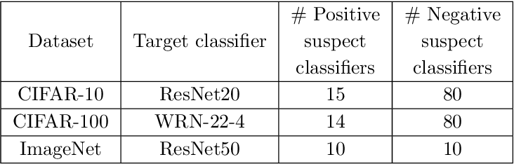 Figure 2 for IPGuard: Protecting the Intellectual Property of Deep Neural Networks via Fingerprinting the Classification Boundary