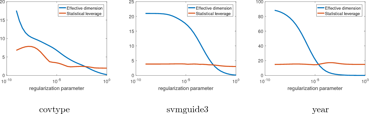 Figure 1 for Improved Optimization of Finite Sums with Minibatch Stochastic Variance Reduced Proximal Iterations