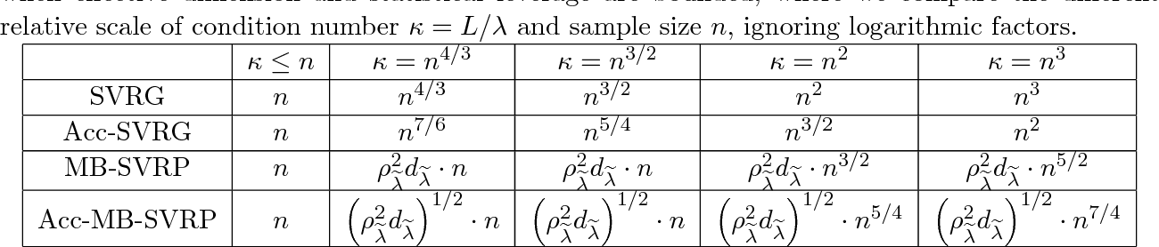 Figure 2 for Improved Optimization of Finite Sums with Minibatch Stochastic Variance Reduced Proximal Iterations