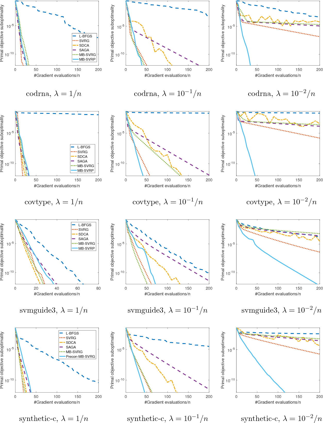 Figure 4 for Improved Optimization of Finite Sums with Minibatch Stochastic Variance Reduced Proximal Iterations