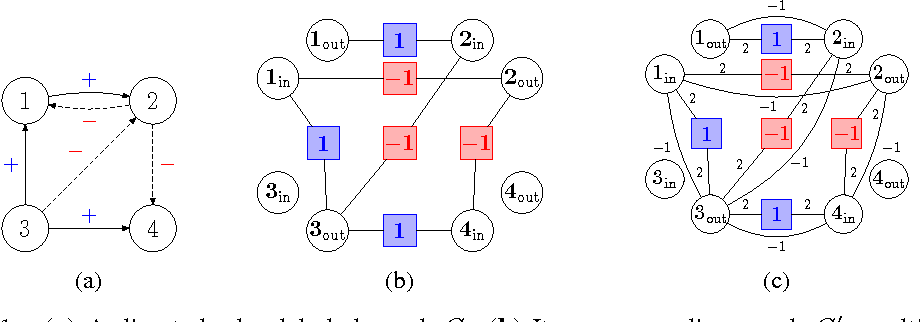 Figure 1 for On the Troll-Trust Model for Edge Sign Prediction in Social Networks
