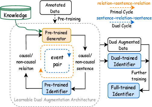 Figure 3 for LearnDA: Learnable Knowledge-Guided Data Augmentation for Event Causality Identification