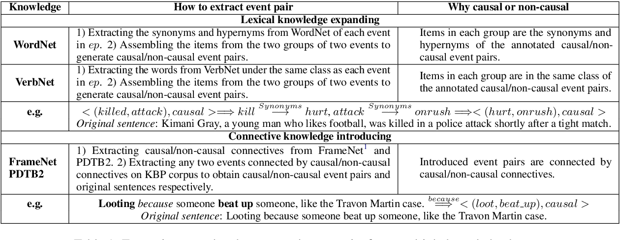 Figure 2 for LearnDA: Learnable Knowledge-Guided Data Augmentation for Event Causality Identification