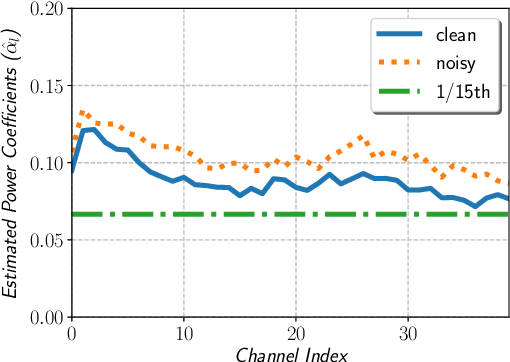 Figure 2 for power-law nonlinearity with maximally uniform distribution criterion for improved neural network training in automatic speech recognition