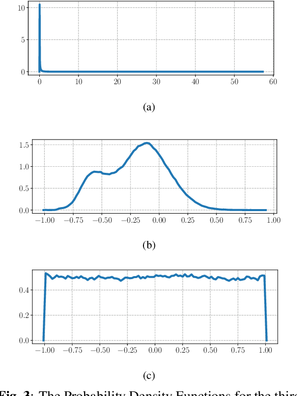Figure 3 for power-law nonlinearity with maximally uniform distribution criterion for improved neural network training in automatic speech recognition