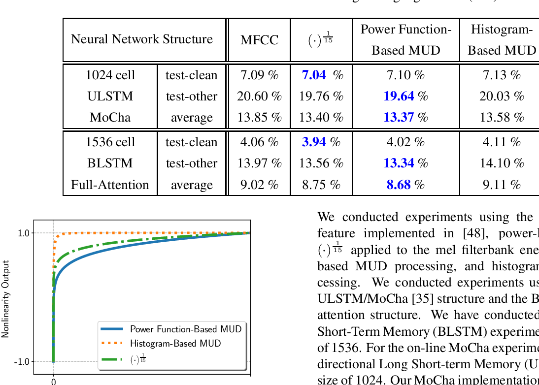 Figure 4 for power-law nonlinearity with maximally uniform distribution criterion for improved neural network training in automatic speech recognition