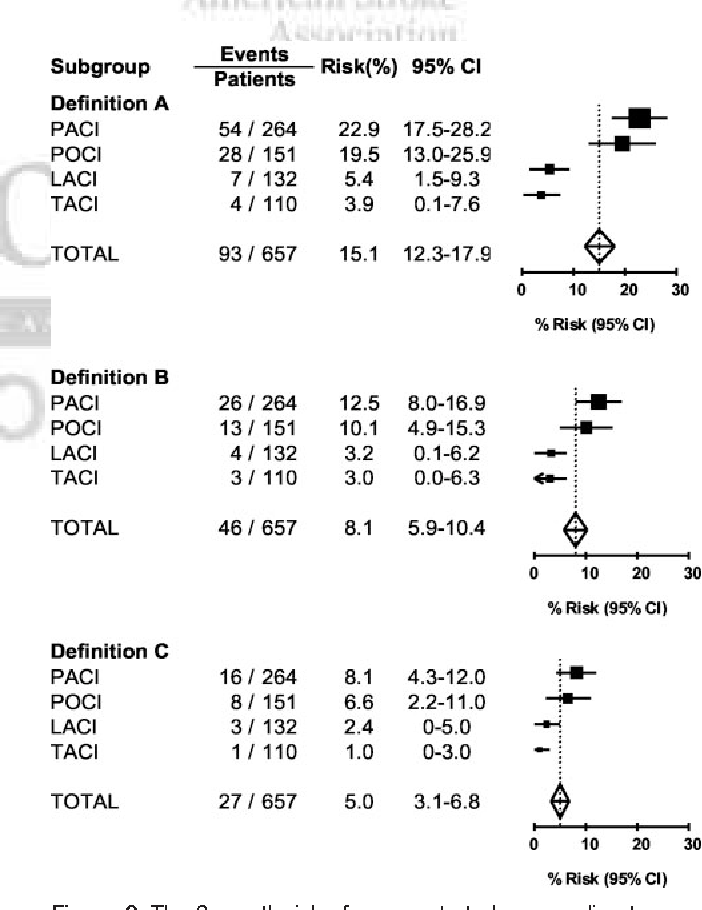 Underestimation of the early risk of recurrent stroke