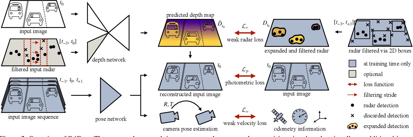 Figure 3 for R4Dyn: Exploring Radar for Self-Supervised Monocular Depth Estimation of Dynamic Scenes