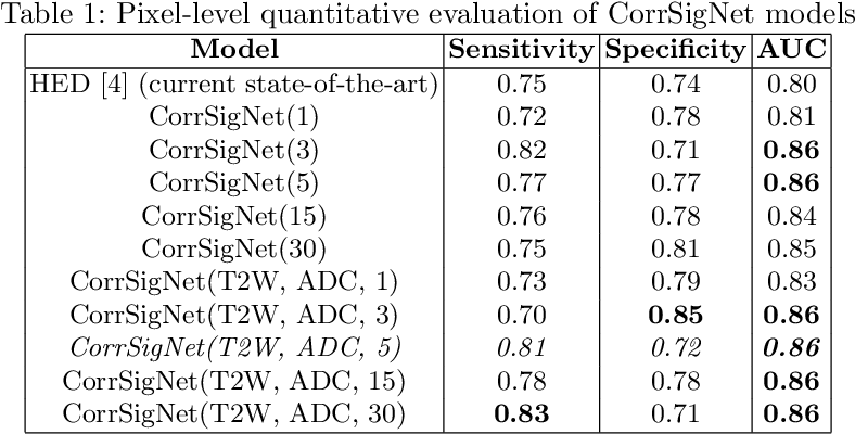 Figure 2 for CorrSigNet: Learning CORRelated Prostate Cancer SIGnatures from Radiology and Pathology Images for Improved Computer Aided Diagnosis