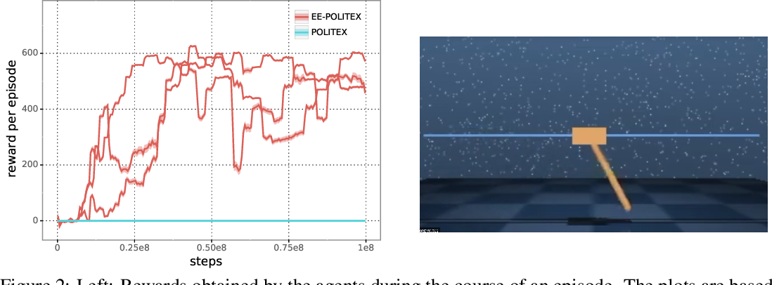 Figure 2 for Exploration-Enhanced POLITEX