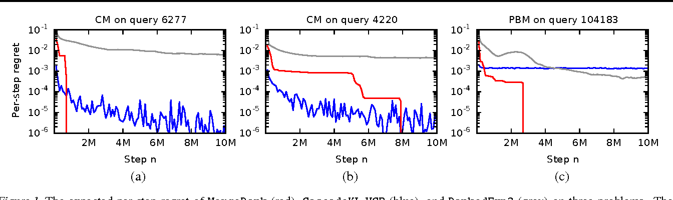 Figure 1 for Online Learning to Rank in Stochastic Click Models