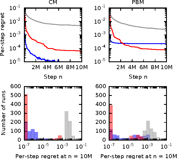 Figure 2 for Online Learning to Rank in Stochastic Click Models