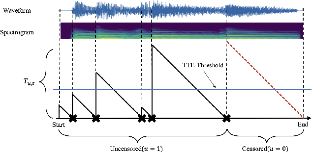 Figure 1 for Modeling Musical Onset Probabilities via Neural Distribution Learning