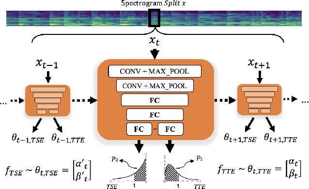 Figure 3 for Modeling Musical Onset Probabilities via Neural Distribution Learning