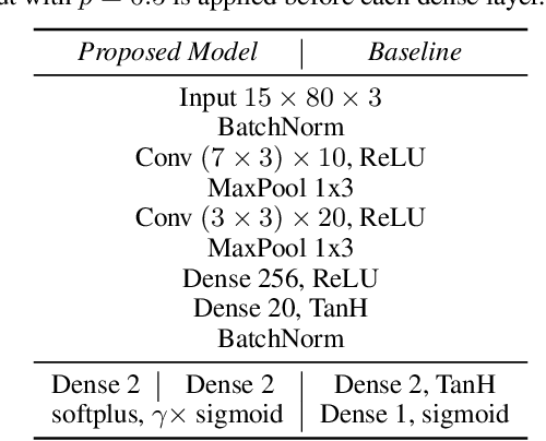 Figure 2 for Modeling Musical Onset Probabilities via Neural Distribution Learning