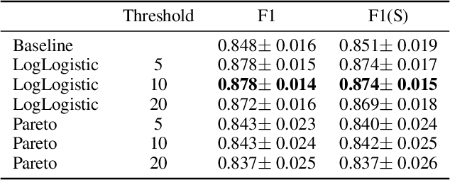 Figure 4 for Modeling Musical Onset Probabilities via Neural Distribution Learning