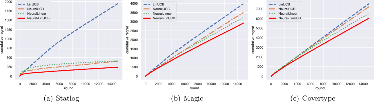 Figure 2 for Neural Contextual Bandits with Deep Representation and Shallow Exploration