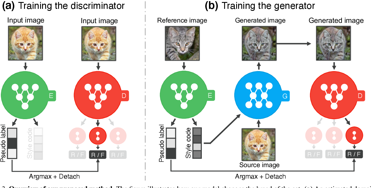 Figure 4 for Rethinking the Truly Unsupervised Image-to-Image Translation