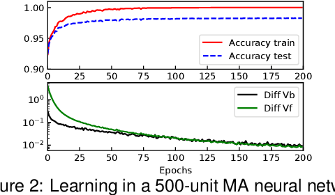 Figure 3 for Ghost Units Yield Biologically Plausible Backprop in Deep Neural Networks