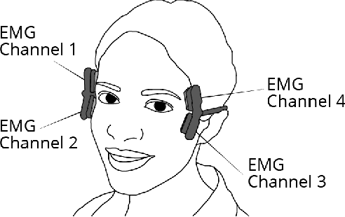 Figure 1 for Facial movement synergies and Action Unit detection from distal wearable Electromyography and Computer Vision