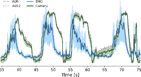 Figure 3 for Facial movement synergies and Action Unit detection from distal wearable Electromyography and Computer Vision