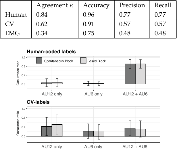 Figure 4 for Facial movement synergies and Action Unit detection from distal wearable Electromyography and Computer Vision