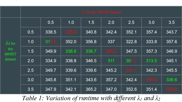 Figure 1 for Automated Testing for Deep Learning Systems with Differential Behavior Criteria