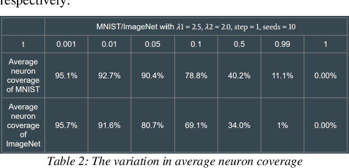 Figure 3 for Automated Testing for Deep Learning Systems with Differential Behavior Criteria