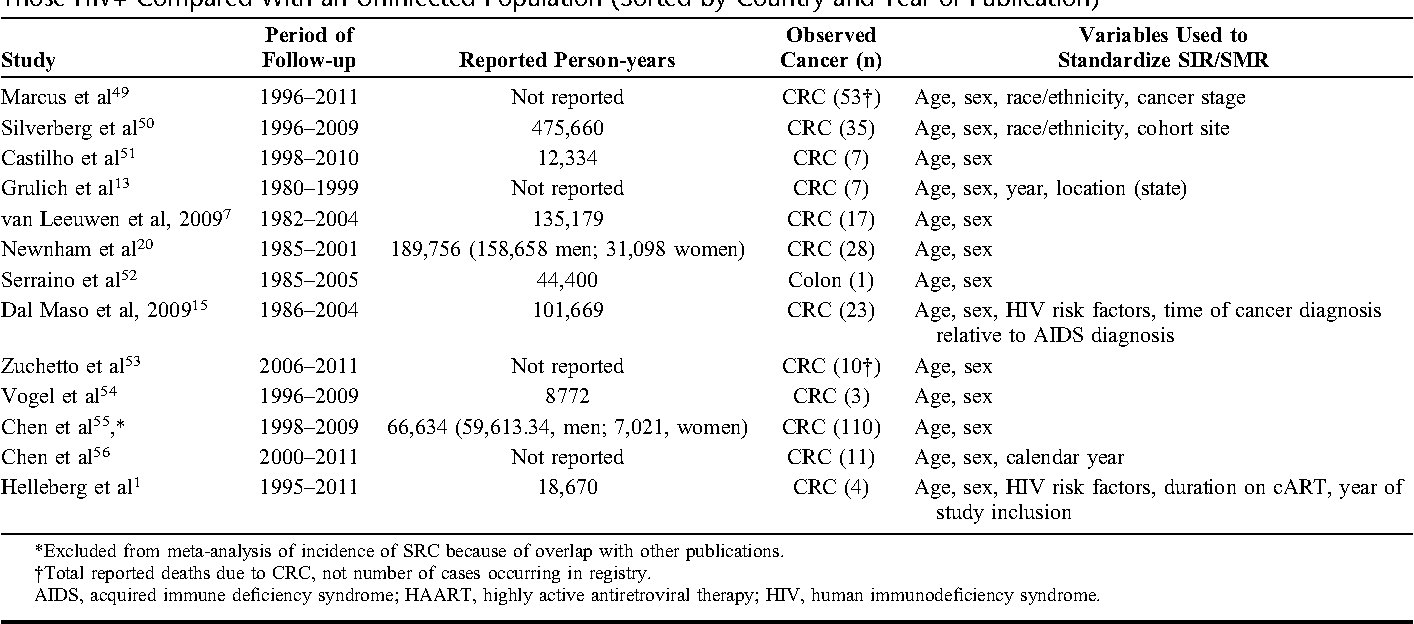 Table 1 From Risk Of Colorectal Cancer And Associated Mortality In Hiv A Systematic Review And Meta Analysis Semantic Scholar