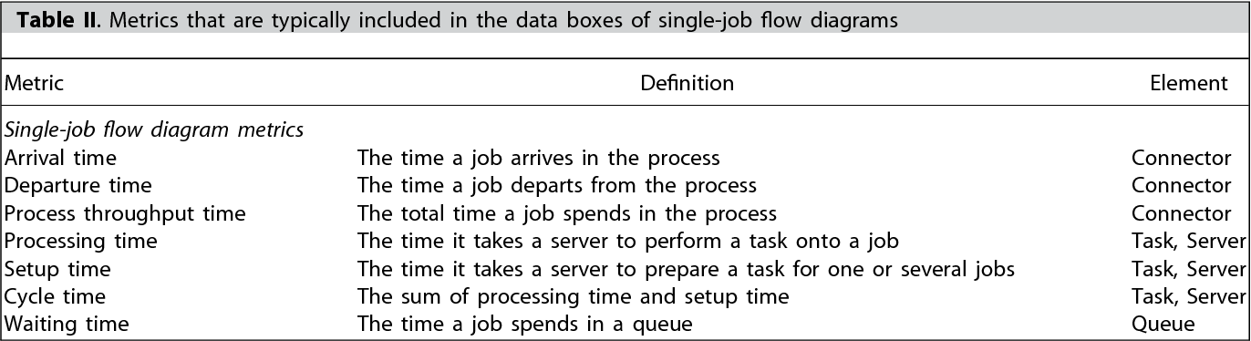 modeling process flow using diagrams