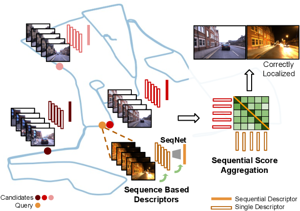 Figure 1 for SeqNet: Learning Descriptors for Sequence-based Hierarchical Place Recognition