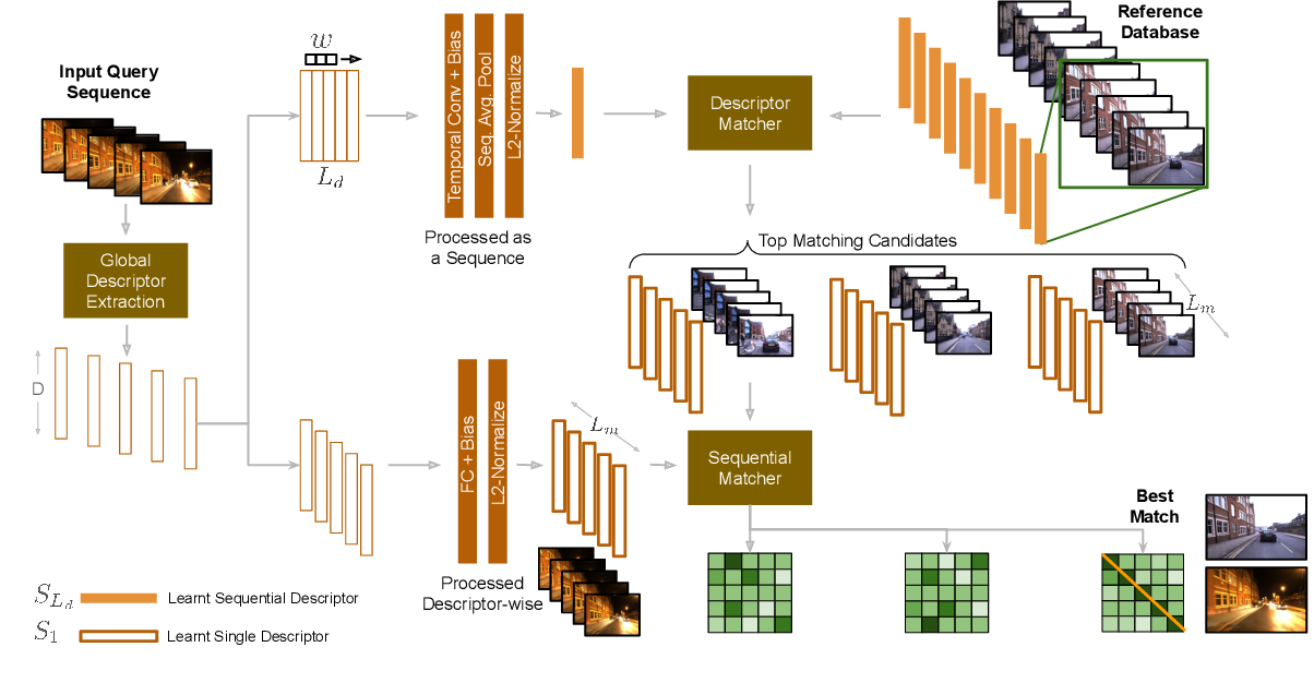 Figure 2 for SeqNet: Learning Descriptors for Sequence-based Hierarchical Place Recognition