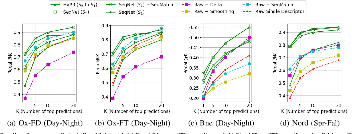 Figure 3 for SeqNet: Learning Descriptors for Sequence-based Hierarchical Place Recognition