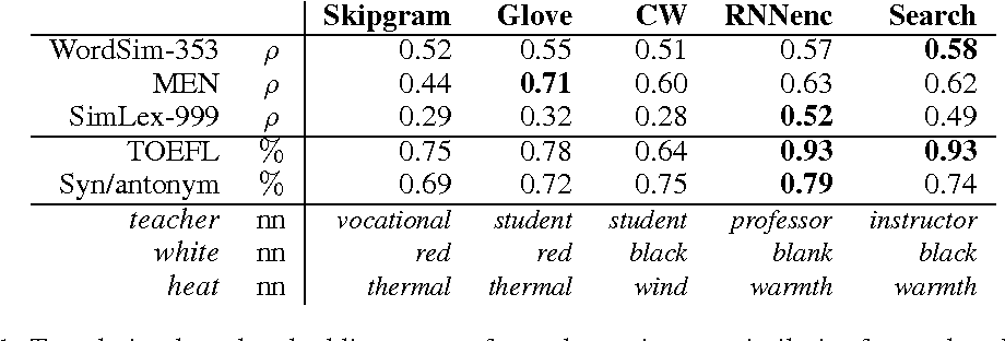 Figure 1 for Not All Neural Embeddings are Born Equal