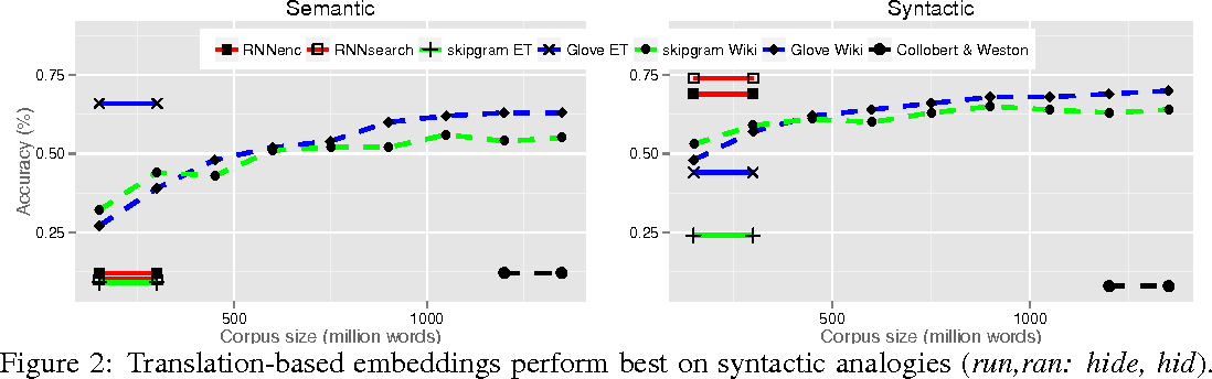 Figure 3 for Not All Neural Embeddings are Born Equal