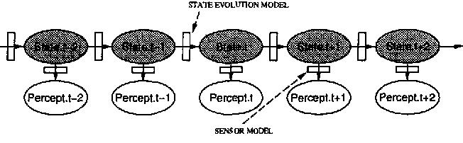Figure 1 for Stochastic Simulation Algorithms for Dynamic Probabilistic Networks