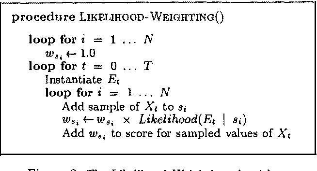 Figure 2 for Stochastic Simulation Algorithms for Dynamic Probabilistic Networks
