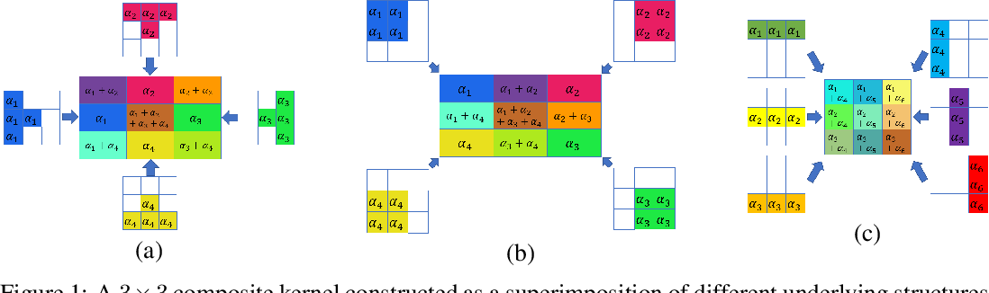 Figure 1 for Structured Convolutions for Efficient Neural Network Design