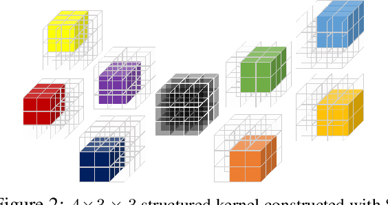 Figure 2 for Structured Convolutions for Efficient Neural Network Design