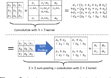 Figure 4 for Structured Convolutions for Efficient Neural Network Design