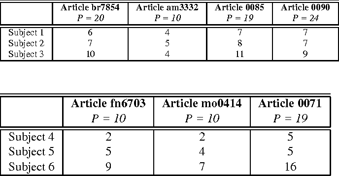 Figure 1 for Resources for Evaluation of Summarization Techniques