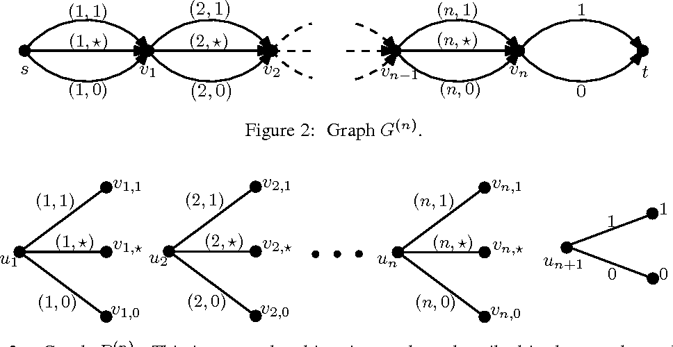 Figure 2 for Hardness of Online Sleeping Combinatorial Optimization Problems
