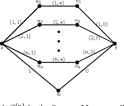 Figure 4 for Hardness of Online Sleeping Combinatorial Optimization Problems