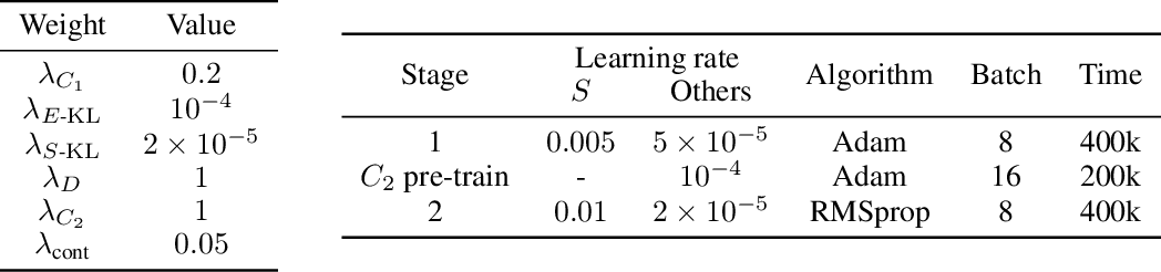 Figure 3 for Disentangling Style and Content in Anime Illustrations