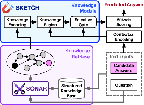 Figure 1 for Coarse-to-Careful: Seeking Semantic-related Knowledge for Open-domain Commonsense Question Answering