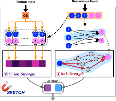 Figure 3 for Coarse-to-Careful: Seeking Semantic-related Knowledge for Open-domain Commonsense Question Answering