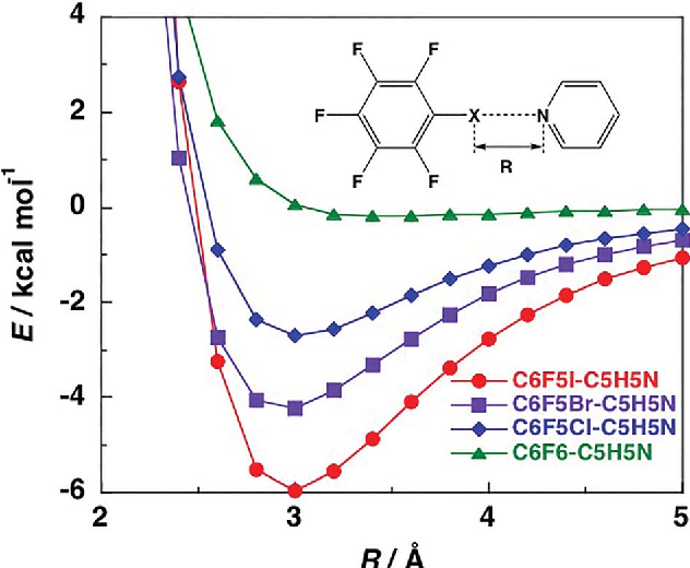 Fig. 4 MP2/cc-pVTZ level interaction energy potentials calculated for C6F5X–pyridine (X ¼ I, Br, Cl and F) complexes.