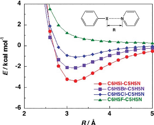 Fig. 5 MP2/cc-pVTZ level interaction energy potentials calculated for C6H5X–pyridine (X ¼ I, Br, Cl and F) complexes.