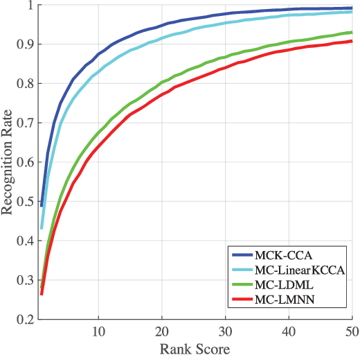 Figure 3 for Multi Channel-Kernel Canonical Correlation Analysis for Cross-View Person Re-Identification