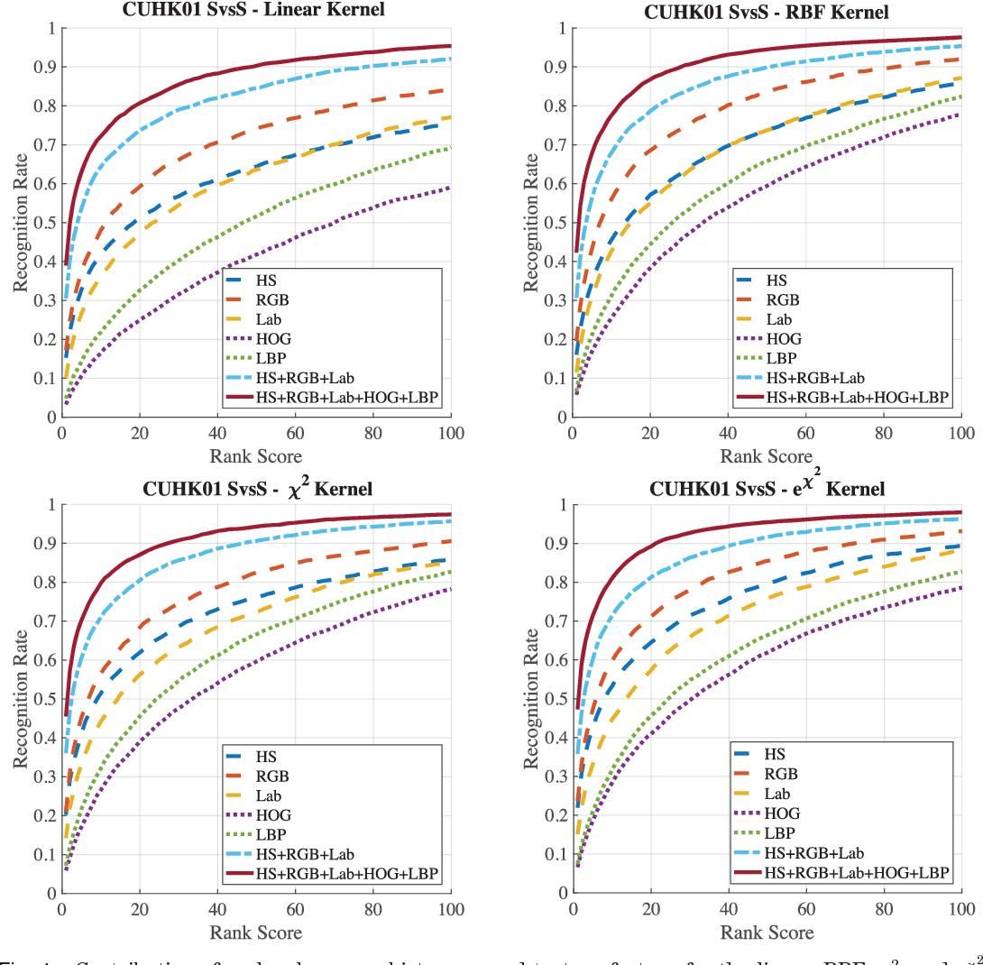 Figure 4 for Multi Channel-Kernel Canonical Correlation Analysis for Cross-View Person Re-Identification